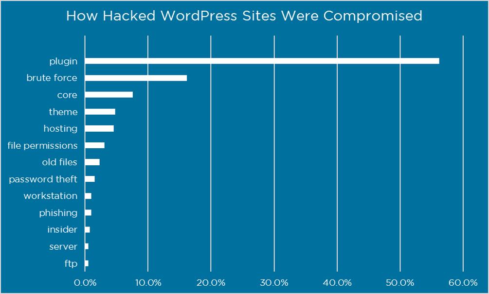 Wodurch WordPress Seiten gehackt werden